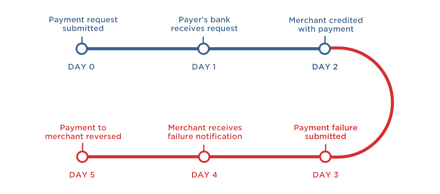 if a failure notification is received the payment will be automatically reversed as a result a payment cannot be considered complete until there is no