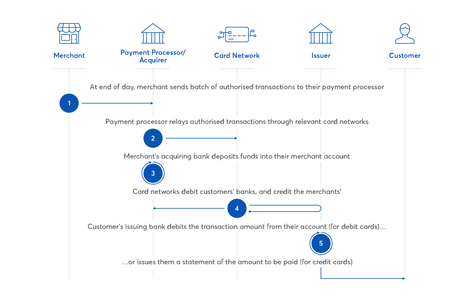 Diagram showing credit or debit card clearing and settlement process