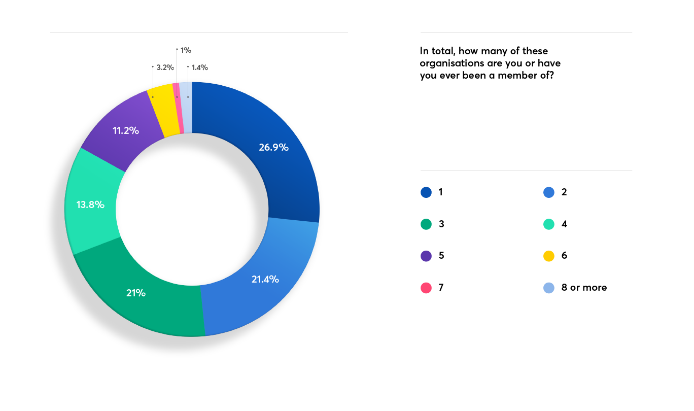 Number of memberships held or previously held by respondents.